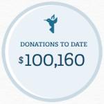 Philanthroper breaks $100K in total donations